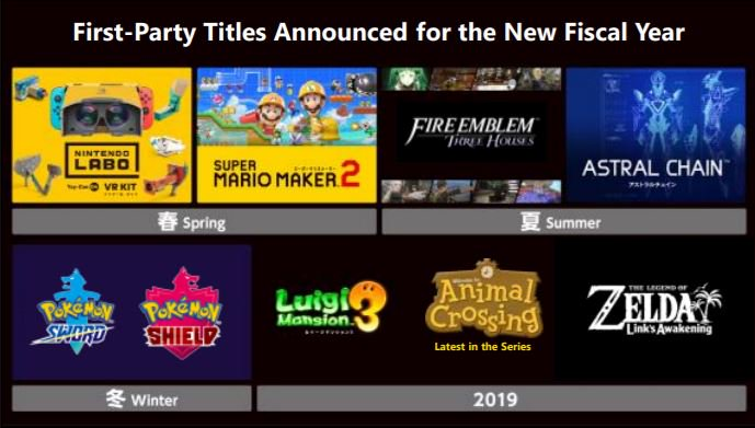 Nintendo E3 2019 plans and predictions - The Gaming Geek